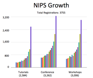 Source: NIPS 2015