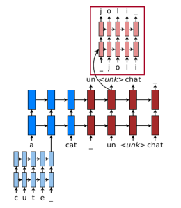 luong-hybrid-nmt