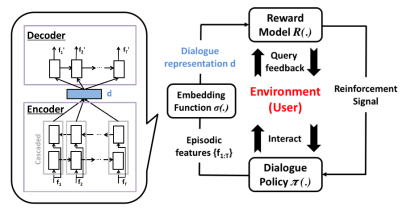 En schematisk bild av systemet som med hjälp av reinforcement learning lär sig en policy samtidigt som den lär sig en belöningsfunktion. Bilden är från författarna.